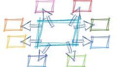 Integration von CSR-Programmen in die Unternehmensstrategie